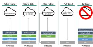 Integration von SuccessFactors an SAP HCM