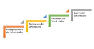 Integration von SuccessFators an SAP HCM