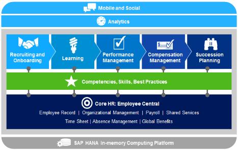 SuccessFactors Performance & Talentmanagement