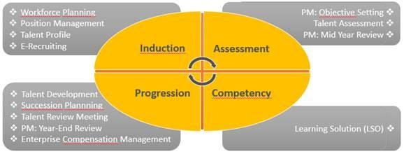 SAP HCM Grundlegende Prozesse