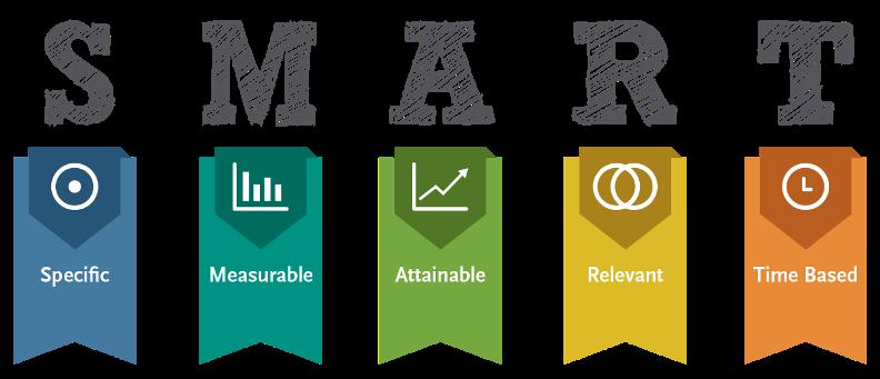 Seien Sie SMART und nutzen Sie SAP SuccessFactors - Goal Management