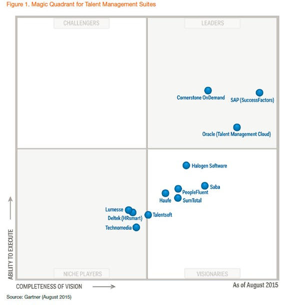 Gartner Group Magic Quadranten für Talentmanagementsysteme
