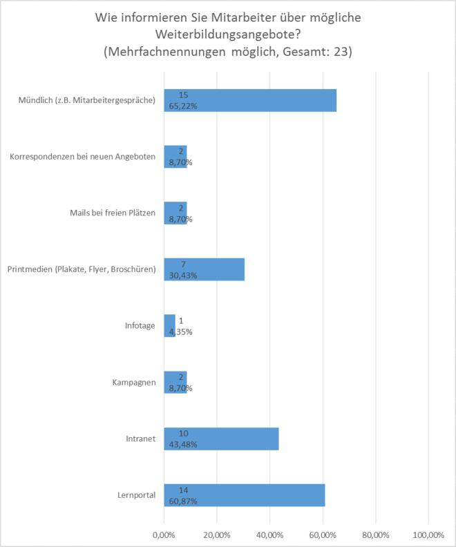 Anforderungsanalyse SAP LSO: Auswahl von Weiterbildungsmaßnahmen