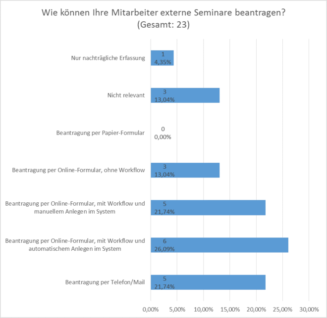 Anforderungsanalyse SAP LSO: Umgang mit externen Seminaren