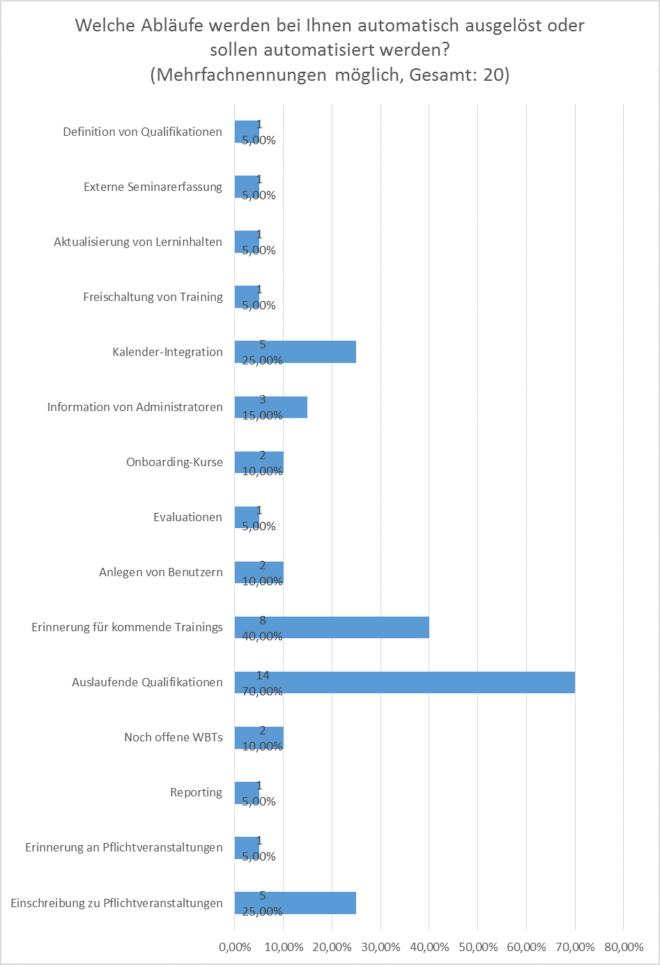 Anforderungsanalyse SAP LSO: Automatisierung