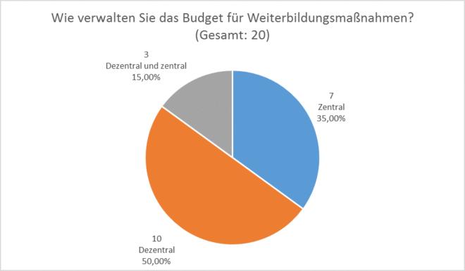 Anforderungsanalyse SAP LSO: Verwaltung des Budgets