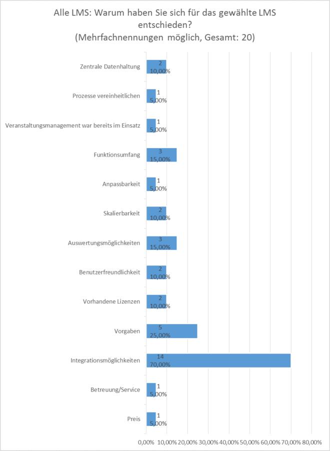 Anforderungsanalyse SAP LSO: Gründe für das gewählte LMS