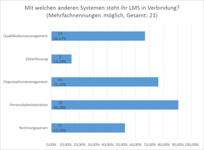Anforderungsanalyse SAP LSO: Integration