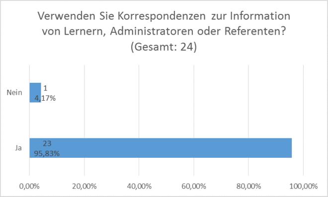 Anforderungsanalyse SAP LSO: Korrespondenzen