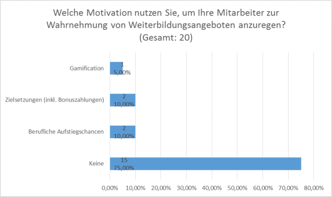 Anforderungsanalyse SAP LSO: Motivation der Mitarbeiter