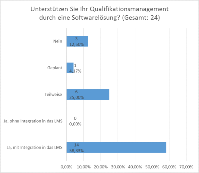 Anforderungsanalyse SAP LSO: Qualifikationsmanagement