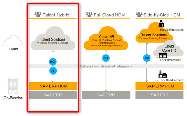 SuccessFactors Cloud