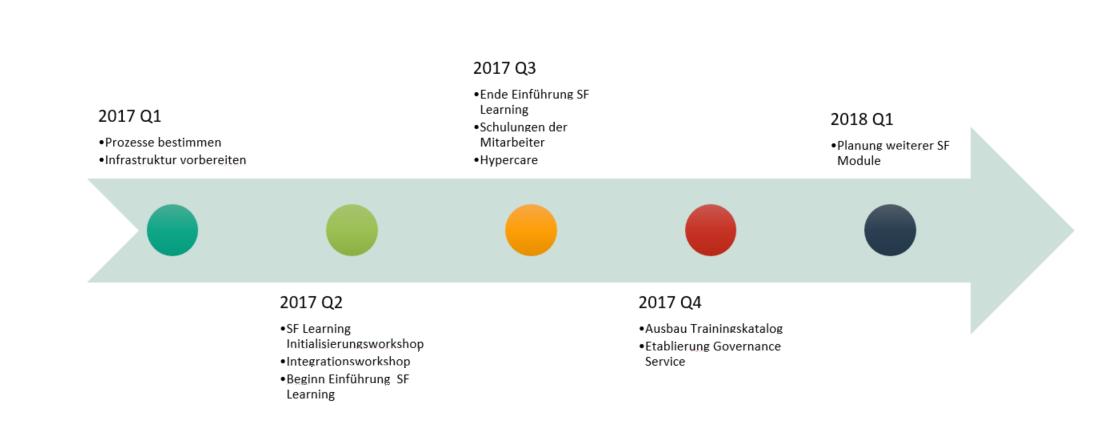 Roadmap SuccessFactors Einführung