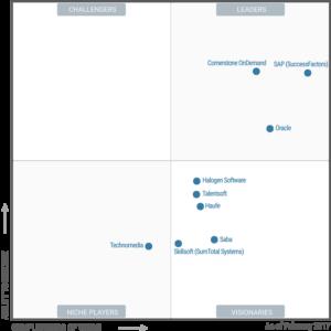 Gartner Hype Cycle - SuccessFactors Cloud