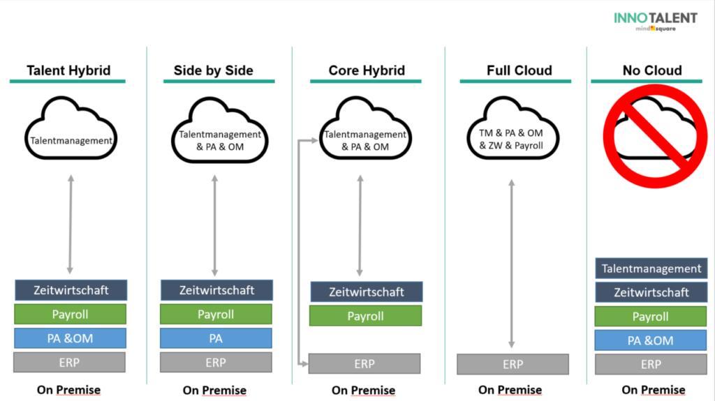 SuccessFactors - Integrationsszenarien
