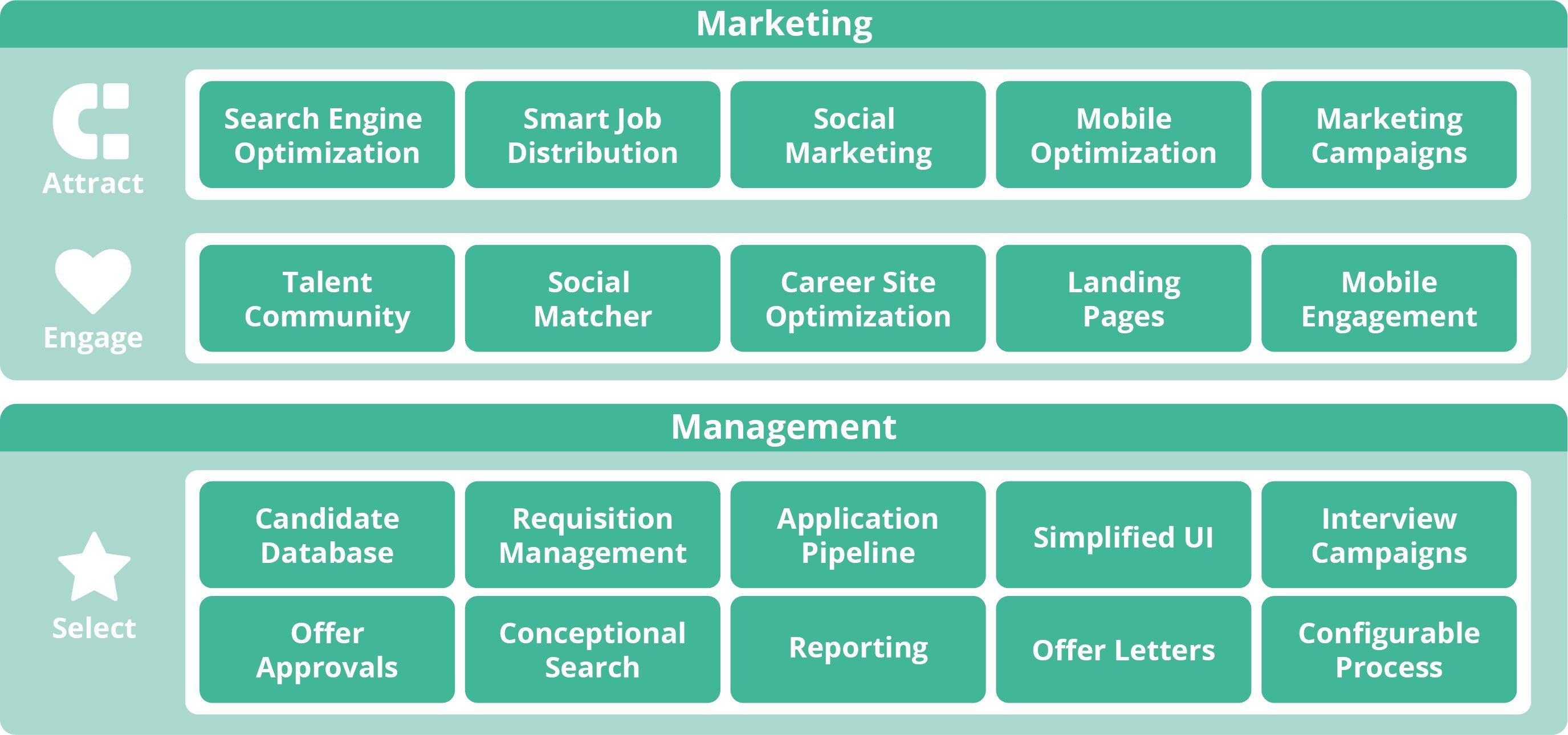successfactors recruiting marketing