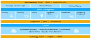 Strategieworkshop SuccessFactors - SuccessFactors Überblick