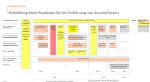 Strategieworkshop SuccessFactors - SuccessFactors Roadmap
