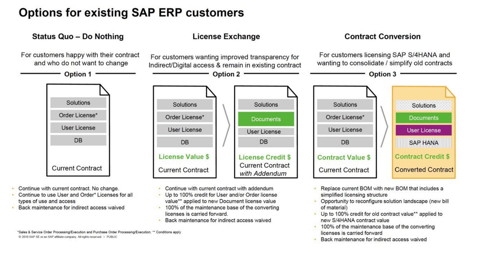 Lizenzumwandlung SAP für SAP S_4HANA