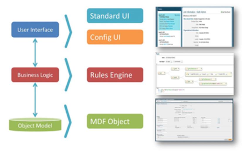 Meta Data Framework