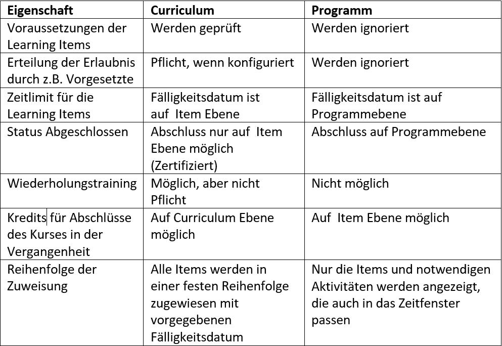 Übersicht Curriculum VS Programms